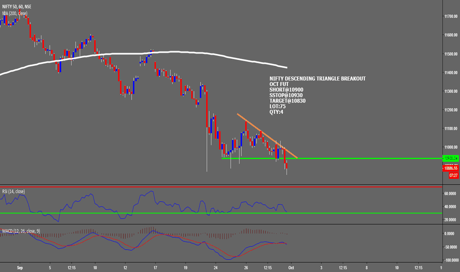NIFTY: NIFTY DESCENDING TRIANGLE BREAKOUT ON HOURLY CHART
