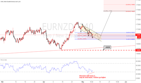 EURNZD: EURNZD Diversion with wave 5,  may be need wave 7 before go high