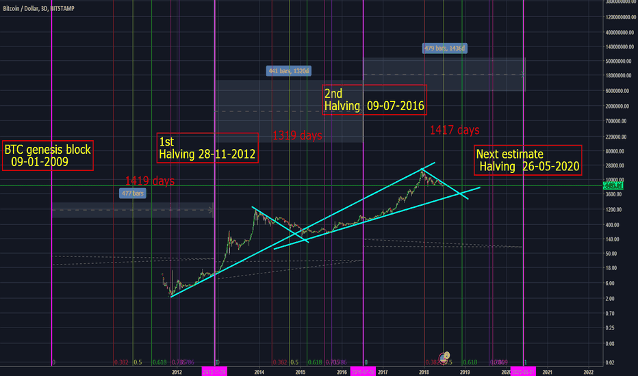 BTCUSD: BTC Analysis based on Block frame and halving