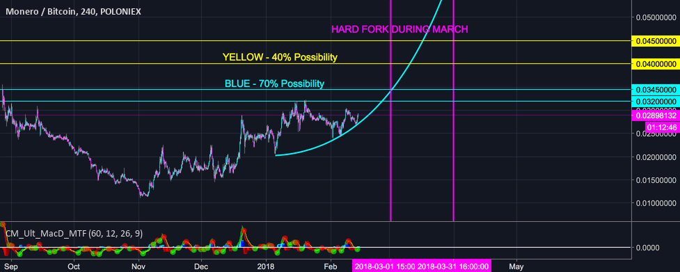 MONERO SHORT TERM TARGETS