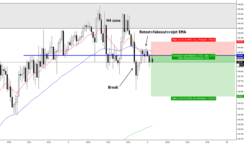 GBPJPY: Break and retest
