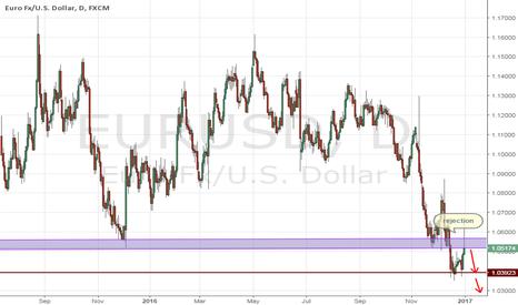 EURUSD: eurusd Next Target 1.020,, 0.9800
