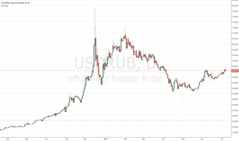 USDRUB: short usd/rub