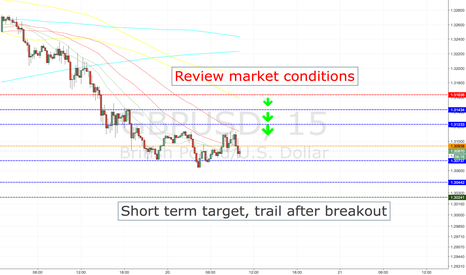 GBPUSD: GBPUSD SHORT ENTRY LEVELS, EURO SESSION ONLY