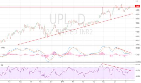 UPL: UPL Building Resistance near 875.