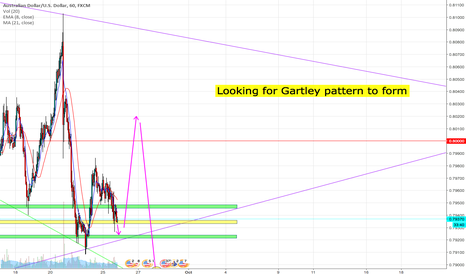 AUDUSD: Looking for Gartley to form on AUDUSD