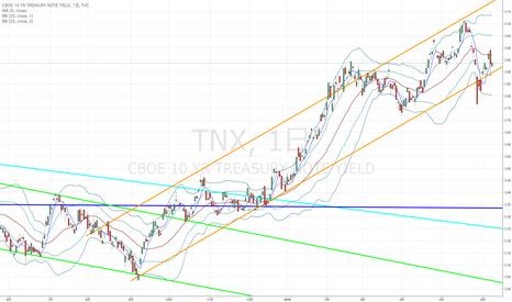 TNX: 米10年債利回り:利回りの風向きがドル円の流れを変える恐れも…