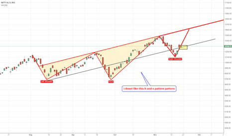 NIFTY: nifty h and s