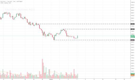 BTCUSD: BTC - Chart 4H