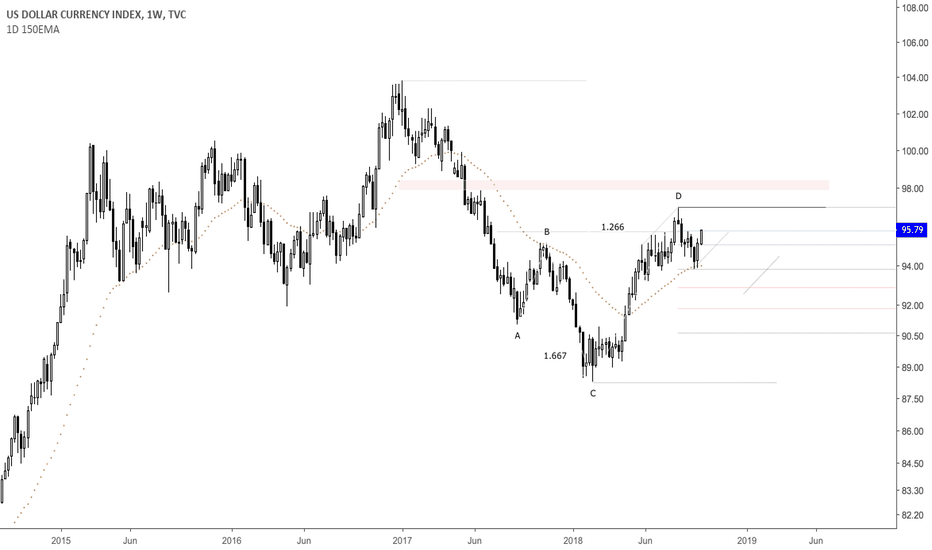 DXY: Weekly Outlook On DXY