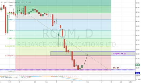 RCOM: RCOM - Counter Trend Trade Setup