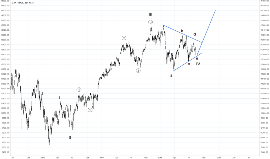 DAX: DAX - new 5 wave impulsive structure up