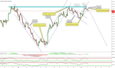 XAUUSD: XAUUSD TREND FOLLOWING
