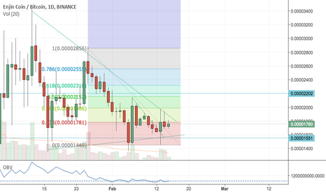 ENJBTC: Let see where does it go.