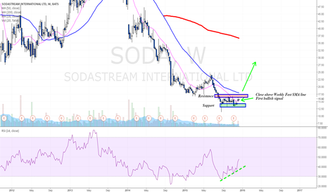SODA: Is SodaStream a longer term buying opportunity?