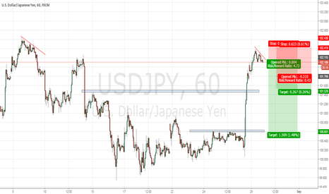 USDJPY: USDJPY - quick short