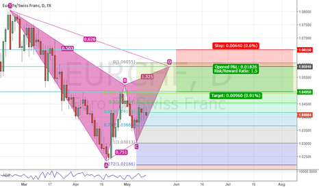 EURCHF: bearish gartley in eurchf 8h