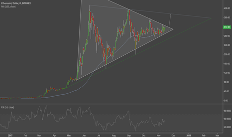 ETHUSD: Ethereum wedge pattern: Long
