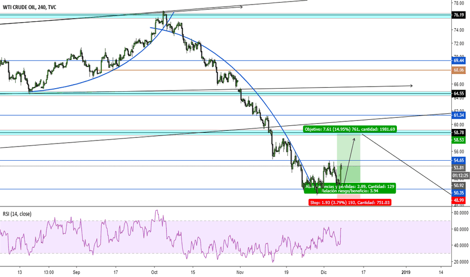 USOIL: OIL, Setup en BUY