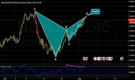NZDCAD: BEAR BAT ON NZDCAD