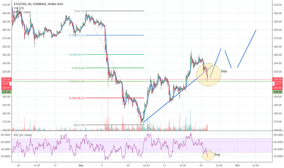 ETHUSD: buy low point ethereum
