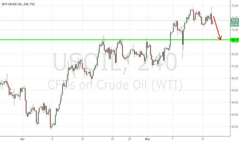 USOIL: Sell OIL/TF H4