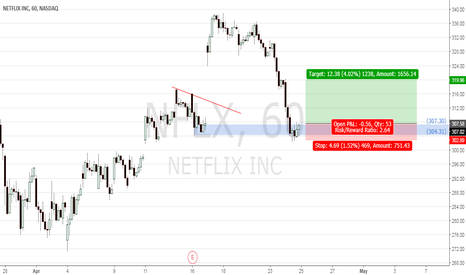 NFLX: NFLX long time :)