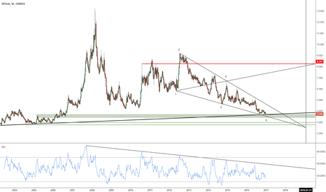 WHEATUSD: WHEAT : buy the sell-off