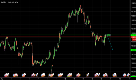 XAUUSD: WILL FALL TO SUPPORT AREA