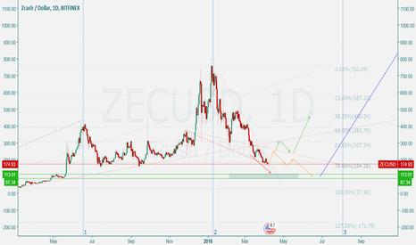 ZECUSD: ZEC/USD BITFINEX 1D