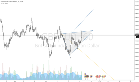 GBPAUD: $GBPAUD Bearish Wolfe Wave: 60 Min Time Frame
