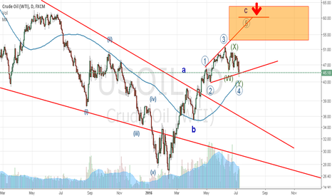 USOIL: Oil Bigger Picture