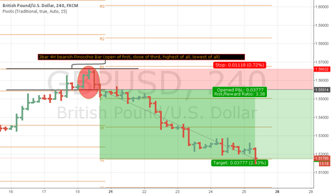 GBPUSD: Pattern Study Price Action and Pivot Point confluence