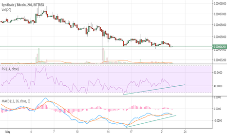 SYNXBTC: Buy at 3800 sell at 4500 or higher