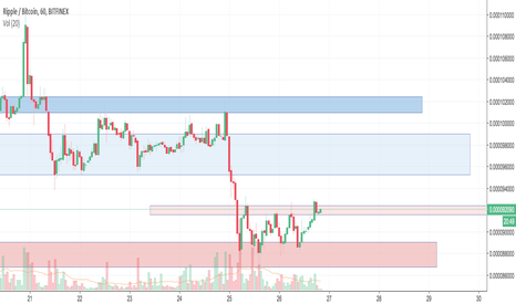 XRPBTC: XRP support & resistance