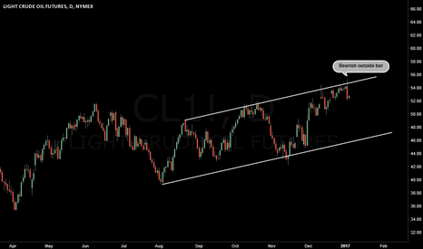 CL1!: USOIL : Bearish price pattern