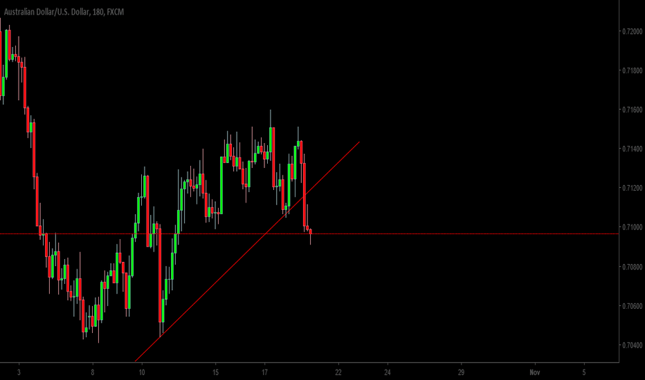 AUDUSD: AUDUSD ! Wait for a consolidation and sell!