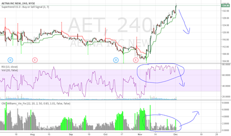 AET: Good Short Opportunity for Aetna