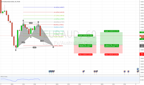EURAUD: EURAUD Bullish Bat Pattern