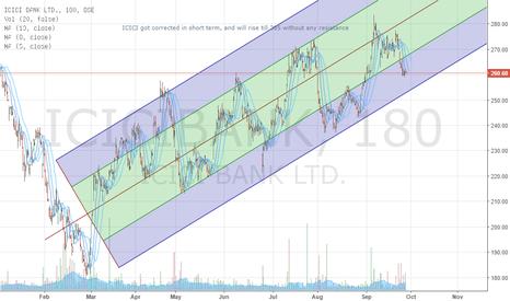 ICICIBANK: ICICIBank Go Long Target 300