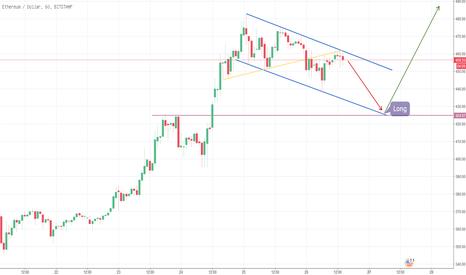 ETHUSD: ETH/USD - Neues ATH in Sichtweite!
