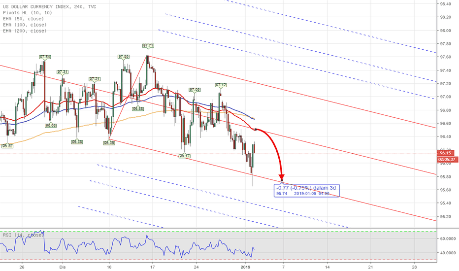 DXY: PITCHFORK - DXY US INDEX Weekly Analysis 31st - 4th Jan 2019