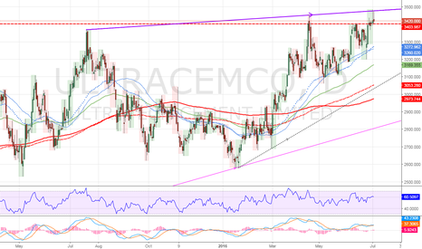 ULTRACEMCO: Negative RSI MACD divergence Short ultracemco