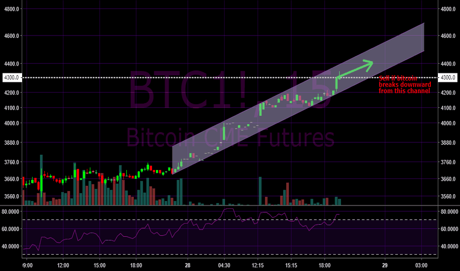 BTC1!: Bitcoin (BTCUSD) Short Sell Setup on 15 Min Time Frame