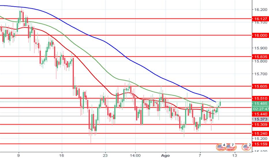 XAGUSD: XAG/USD: los precios de la plata están creciendo moderadamente