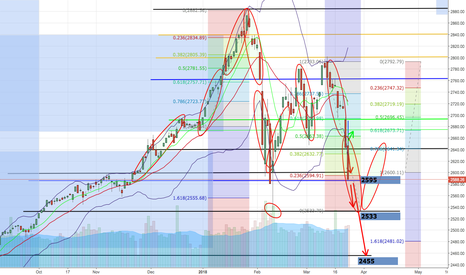 SPX: I'll expect S&P500 short to 2533 after retracement to 2610 area!