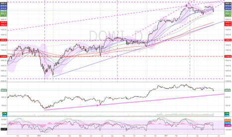 DOWI: DJIA as long as under recent highs target is downside