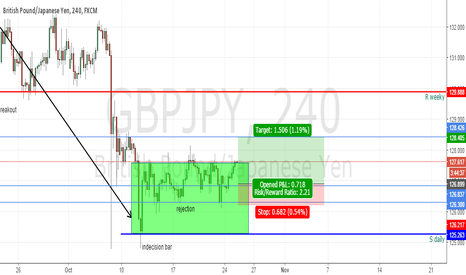 GBPJPY: buy limit 126.900