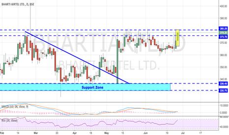 BHARTIARTL: BHARTI AIRTEL - BREAKING RESISTANCE >>