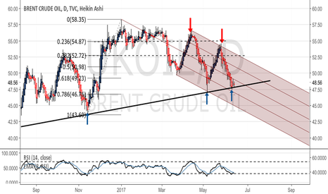UKOIL: Brent -at support